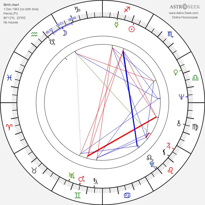 Hertta-Maija Niemi - Astrology Natal Birth Chart