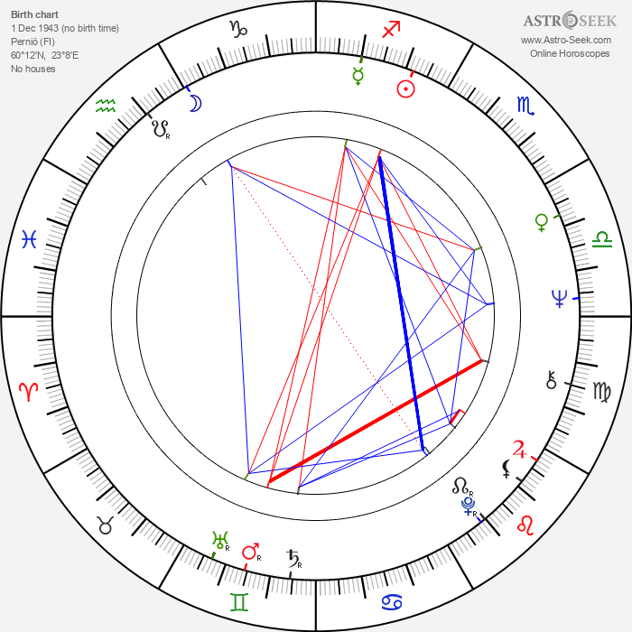 Hertta-Maija Niemi - Astrology Natal Birth Chart