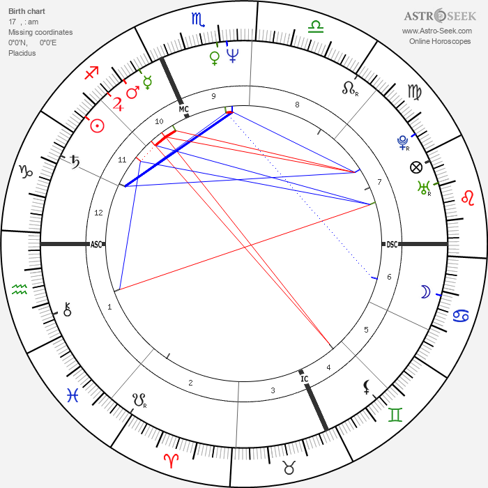 Hervé Di Rosa - Astrology Natal Birth Chart