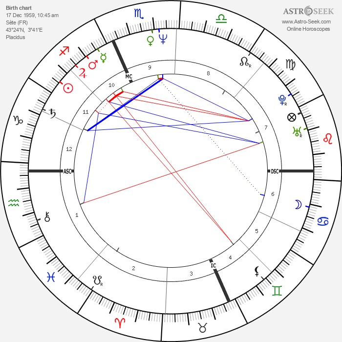 Hervé Di Rosa - Astrology Natal Birth Chart