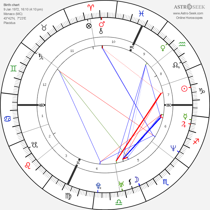 Hervé Falciani - Astrology Natal Birth Chart