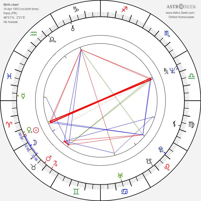 Hervé Palud - Astrology Natal Birth Chart