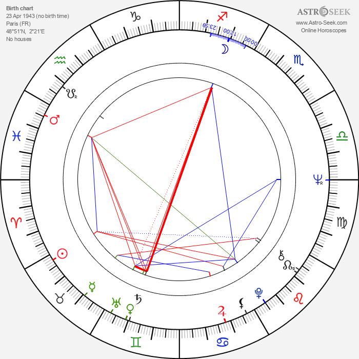 Hervé Villechaize - Astrology Natal Birth Chart
