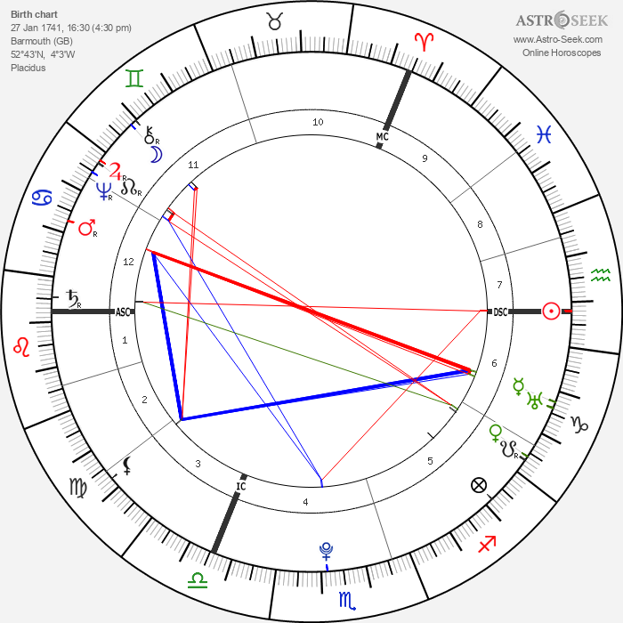 Hester Thrale - Astrology Natal Birth Chart