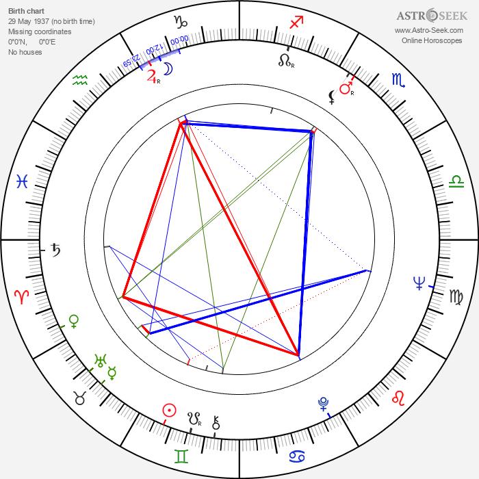 Hibari Misora - Astrology Natal Birth Chart