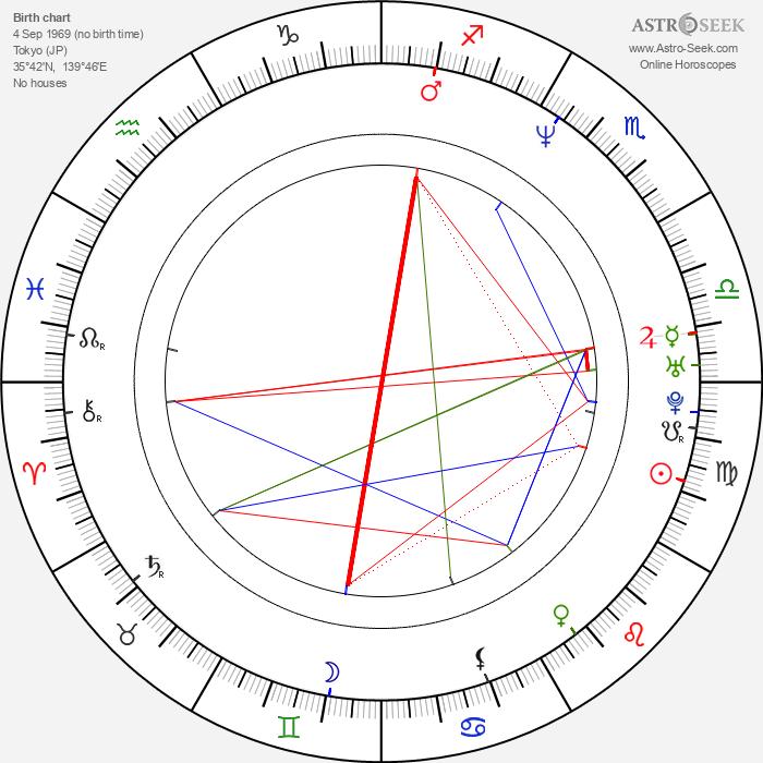 Hideki Sone - Astrology Natal Birth Chart
