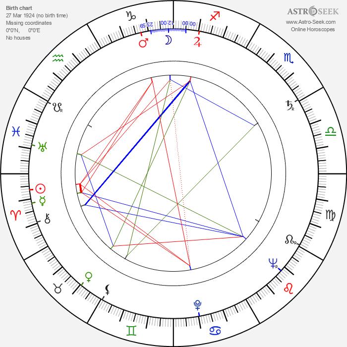 Hideko Takamine - Astrology Natal Birth Chart