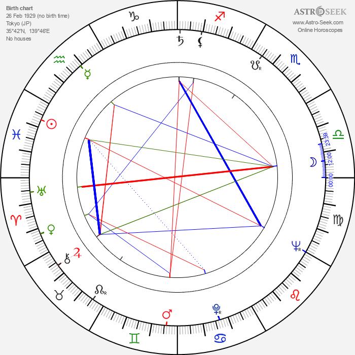 Hideo Gosha - Astrology Natal Birth Chart