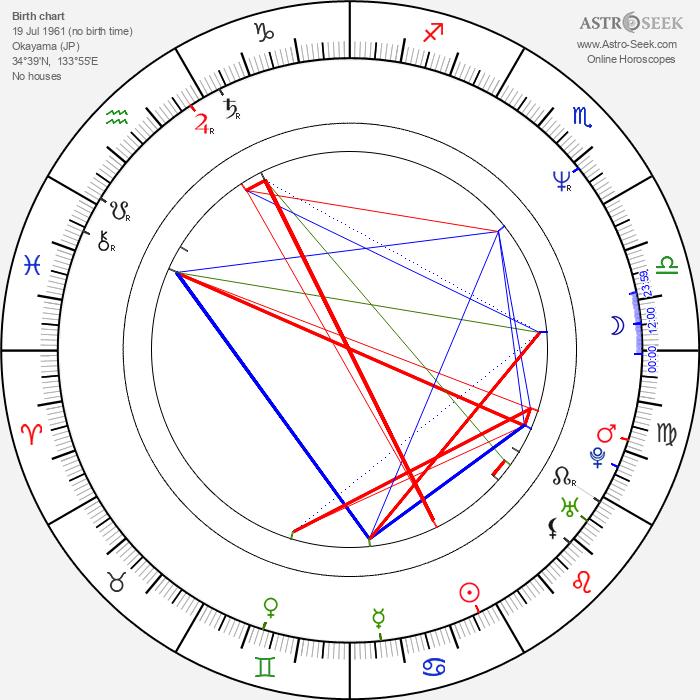 Hideo Nakata - Astrology Natal Birth Chart