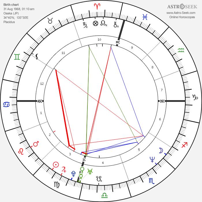 Hideo Nomo - Astrology Natal Birth Chart
