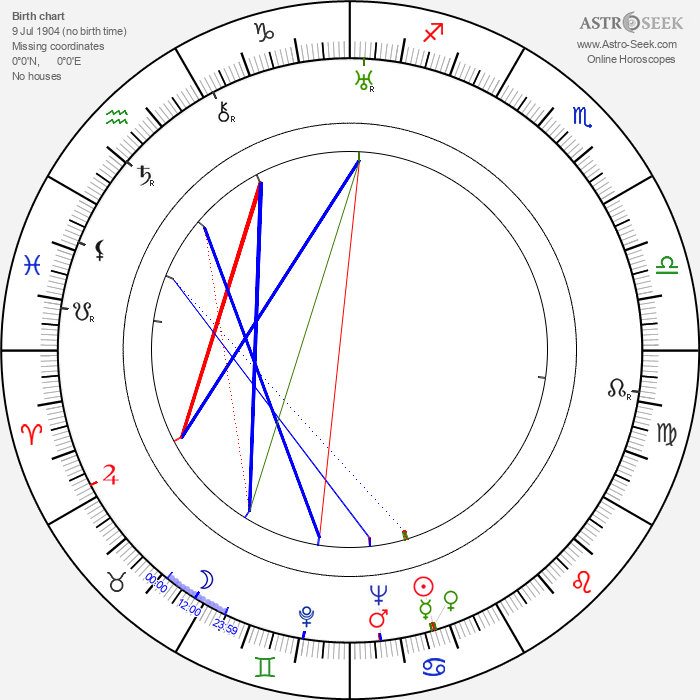 Hideo Oguni - Astrology Natal Birth Chart