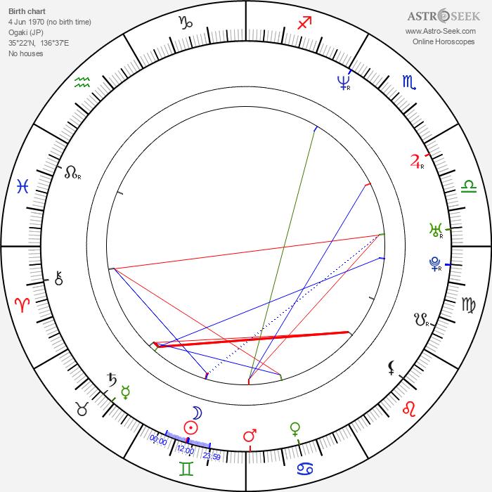 Hideo Sakaki - Astrology Natal Birth Chart