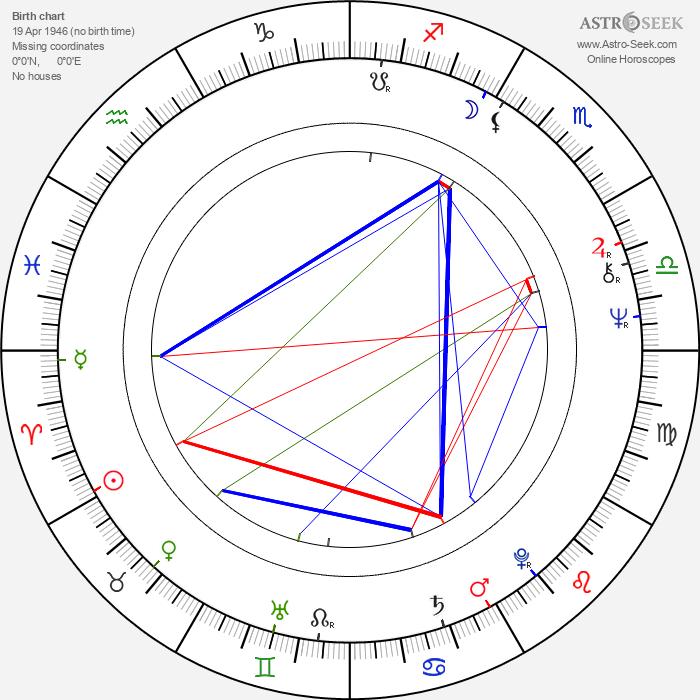 Hideshi Hino - Astrology Natal Birth Chart