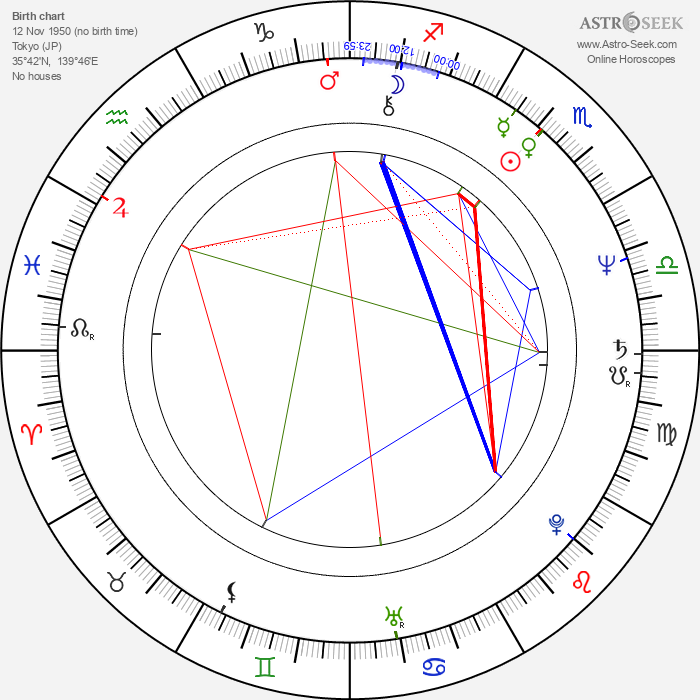 Hideyuki Tanaka - Astrology Natal Birth Chart