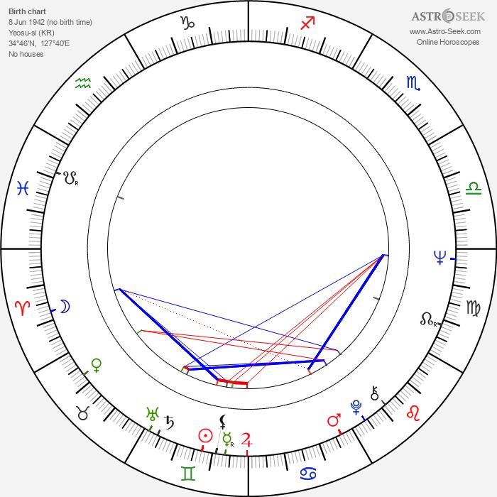 Hie-bong Byeon - Astrology Natal Birth Chart