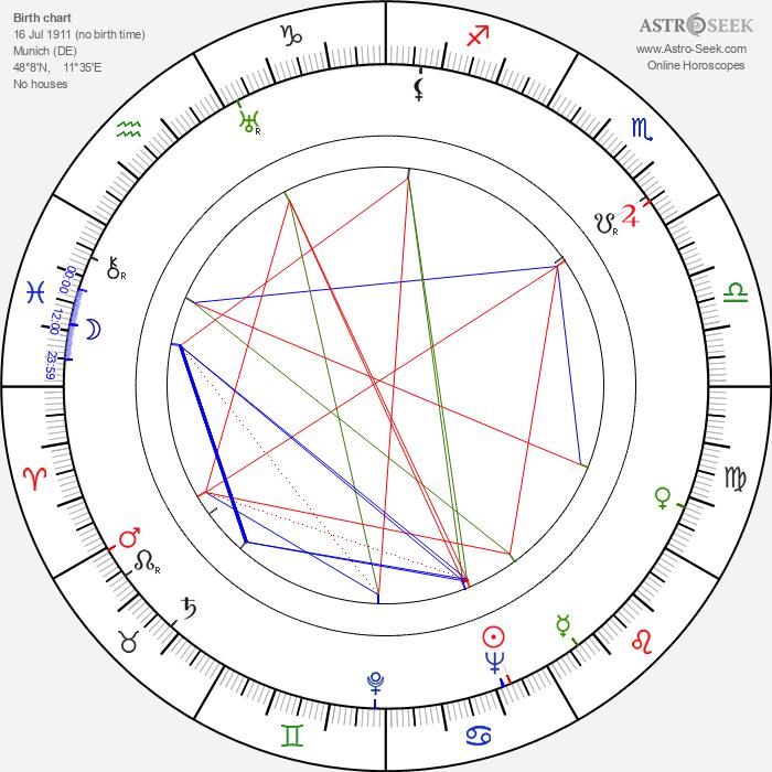 Hienrich Stubbman - Astrology Natal Birth Chart
