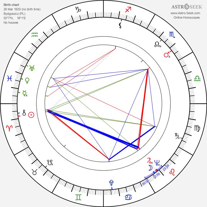 Hieronim Konieczka - Astrology Natal Birth Chart