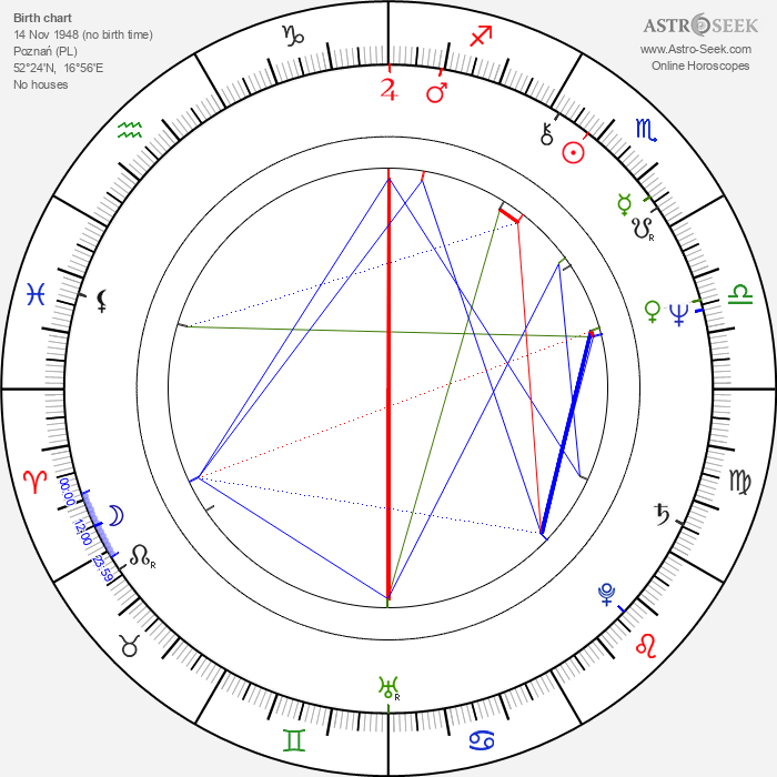 Hieronim Neumann - Astrology Natal Birth Chart