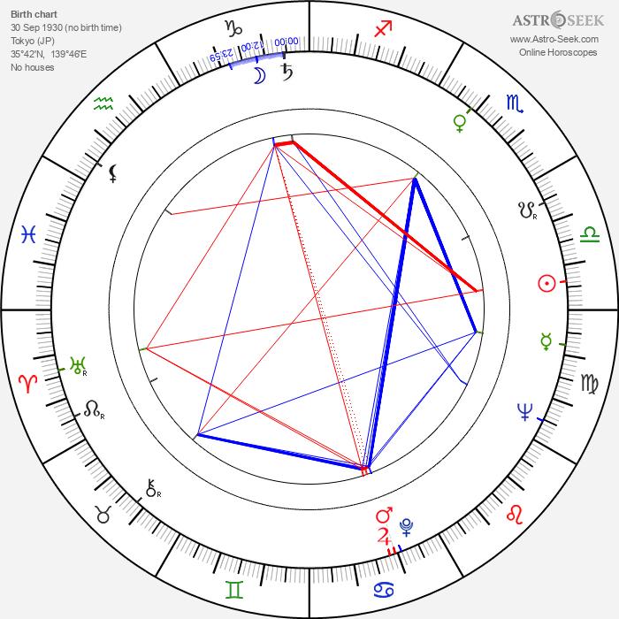 Hikaru Miyata - Astrology Natal Birth Chart