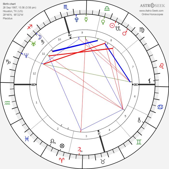 Hilary Duff - Astrology Natal Birth Chart