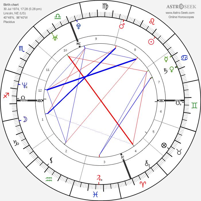 Hilary Swank - Astrology Natal Birth Chart