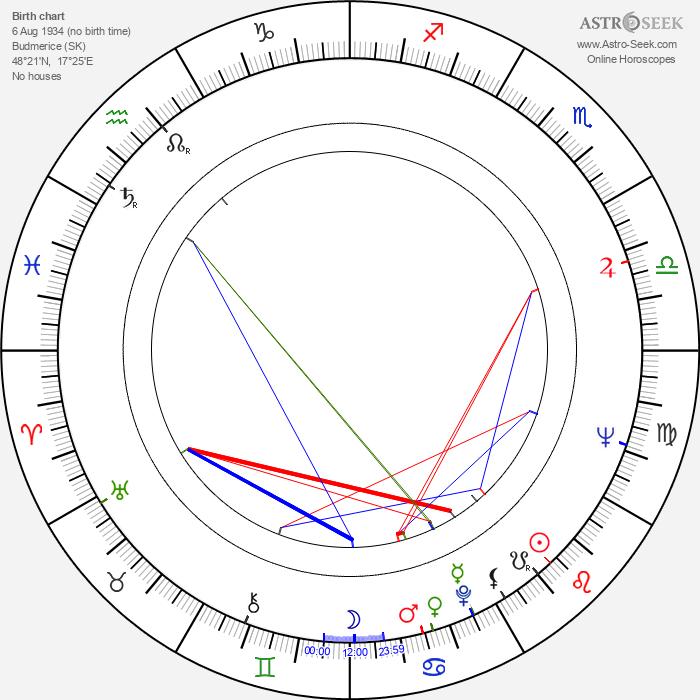 Hilda Augustovičová - Astrology Natal Birth Chart
