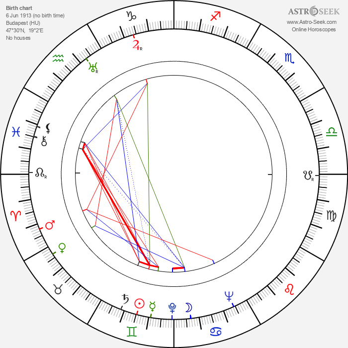 Hilda Gobbi - Astrology Natal Birth Chart