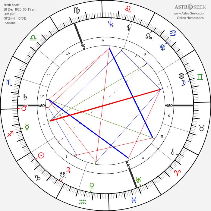 Hildegard Knef - Astrology Natal Birth Chart
