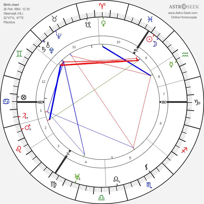 Hildo Krop - Astrology Natal Birth Chart