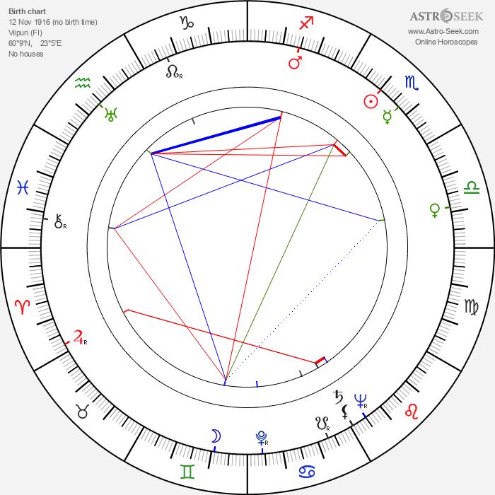 Hilkka Helinä - Astrology Natal Birth Chart