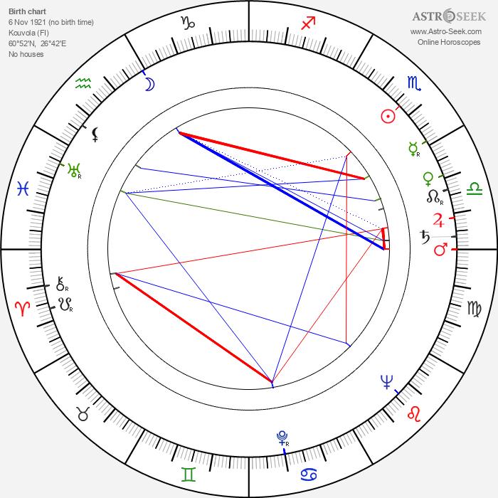 Hilkka Kesti - Astrology Natal Birth Chart