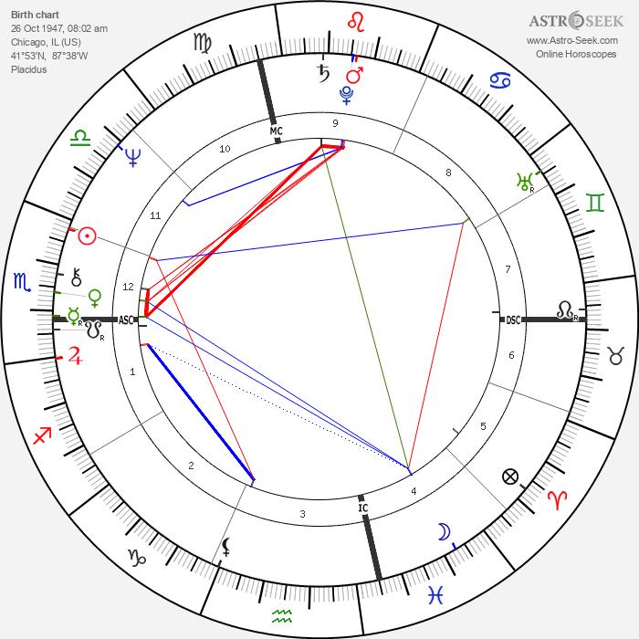 Hillary Clinton - Astrology Natal Birth Chart