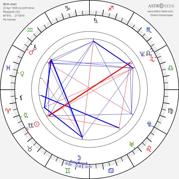 Hilmar Örn Hilmarsson - Astrology Natal Birth Chart
