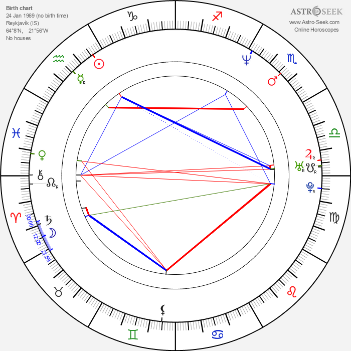 Hilmir Snar Gudnason - Astrology Natal Birth Chart