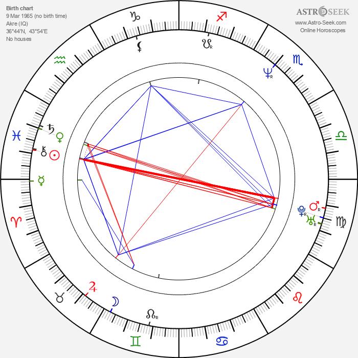 Hiner Saleem - Astrology Natal Birth Chart