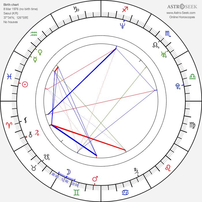 Hines Ward - Astrology Natal Birth Chart