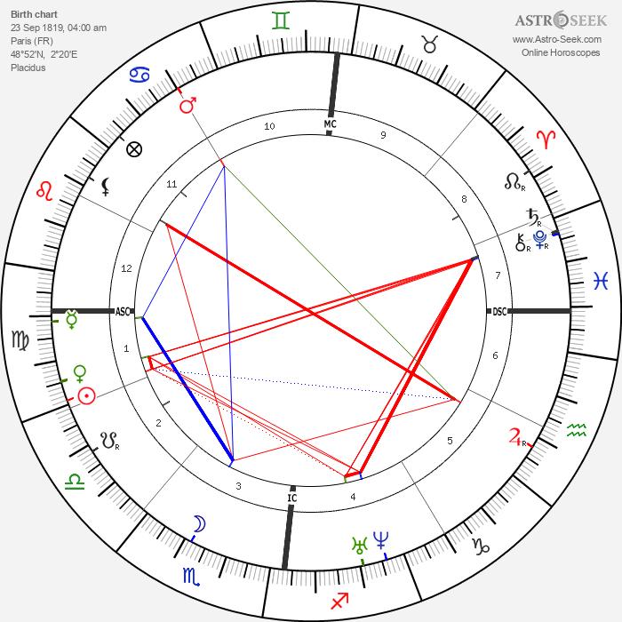 Hippolyte Fizeau - Astrology Natal Birth Chart