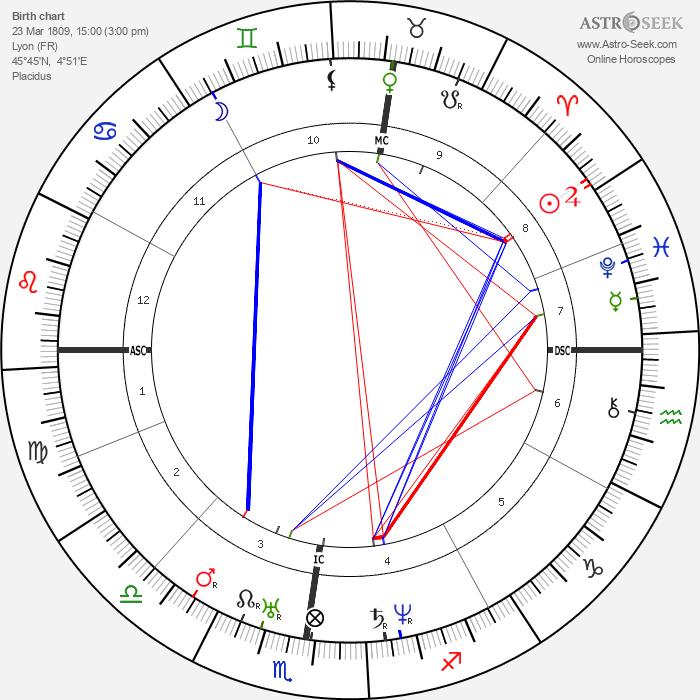 Hippolyte Flandrin - Astrology Natal Birth Chart