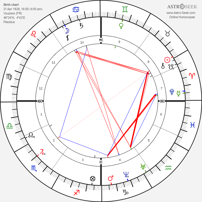 Hippolyte Taine - Astrology Natal Birth Chart
