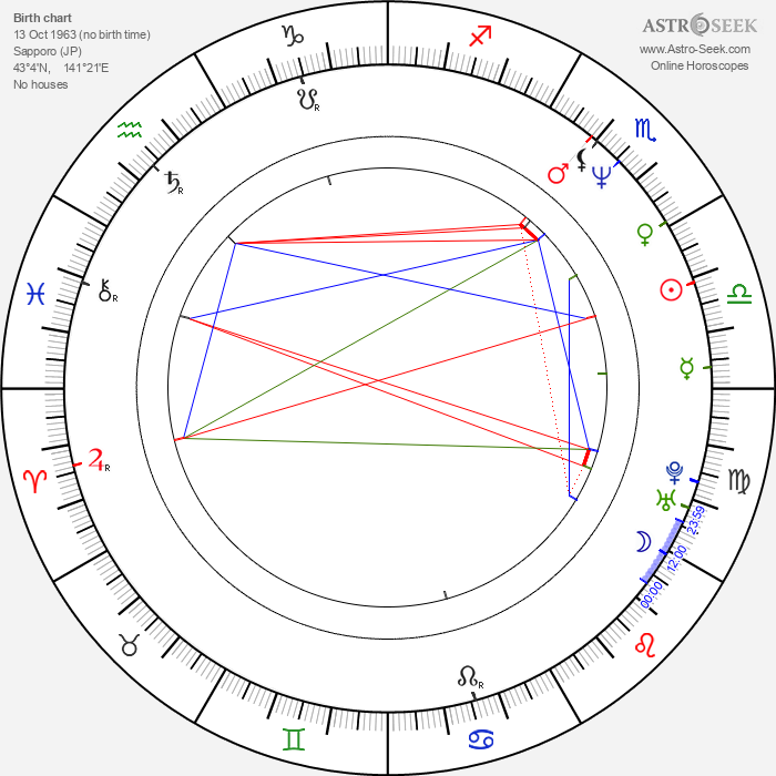 Hiro Kanagawa - Astrology Natal Birth Chart