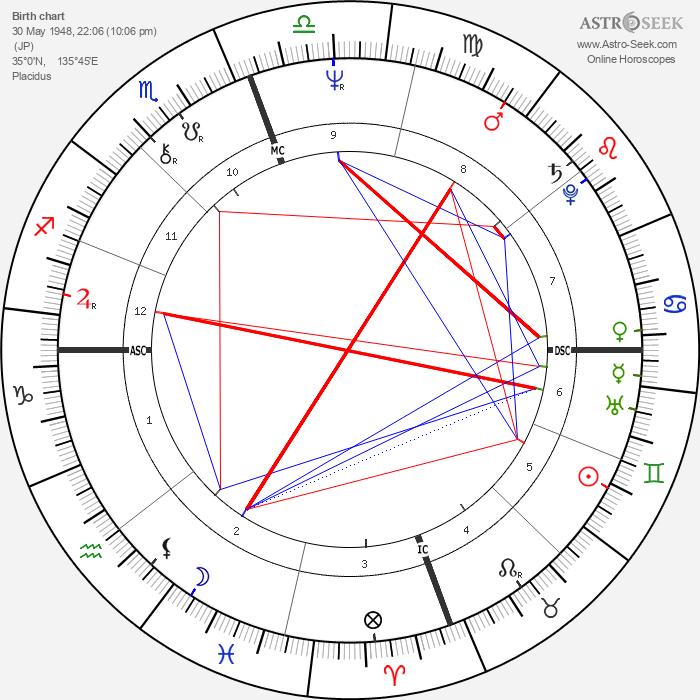 Hiro Yamagata - Astrology Natal Birth Chart