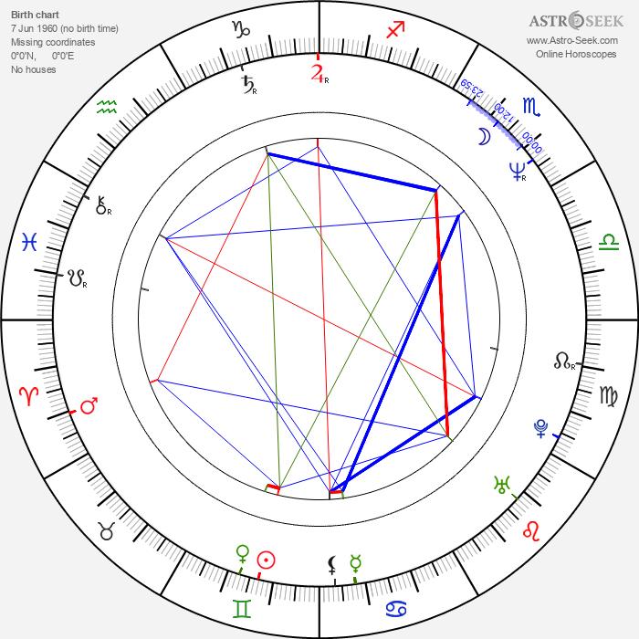 Hirohiko Araki - Astrology Natal Birth Chart
