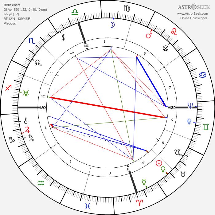 Emperor Shōwa - Astrology Natal Birth Chart