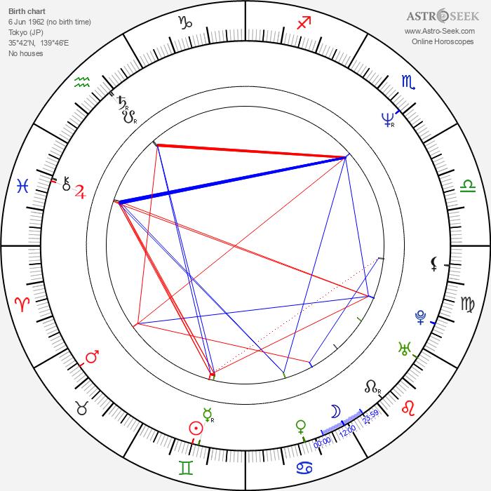 Hirokazu Koreeda - Astrology Natal Birth Chart
