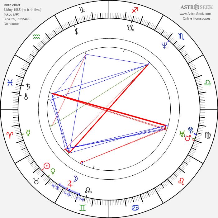 Hironobu Nomura - Astrology Natal Birth Chart