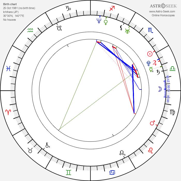 Hiroshi Aoyama - Astrology Natal Birth Chart