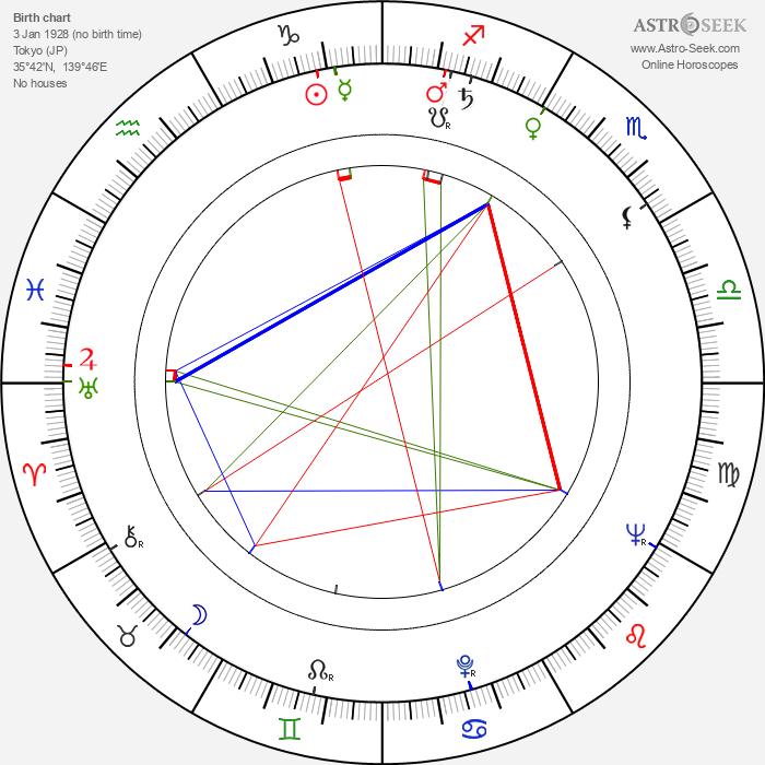 Hiroshi Hasegawa - Astrology Natal Birth Chart