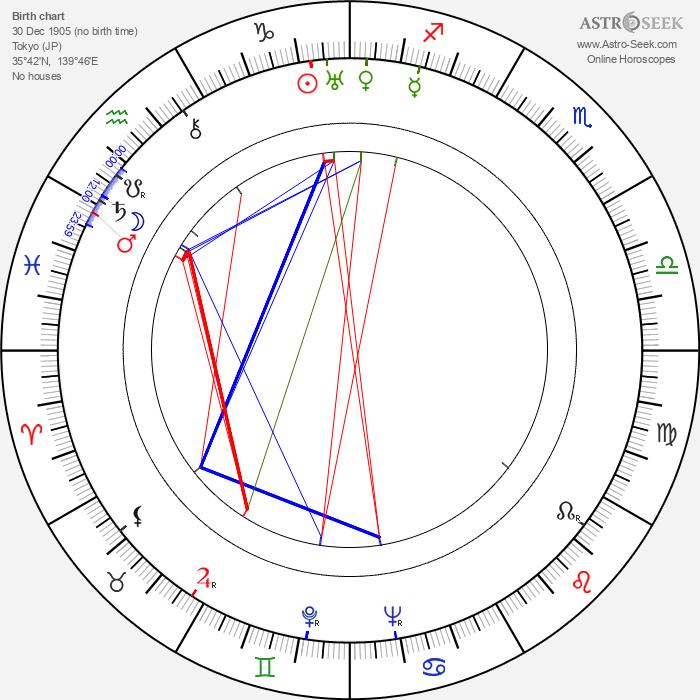 Hiroshi Inagaki - Astrology Natal Birth Chart