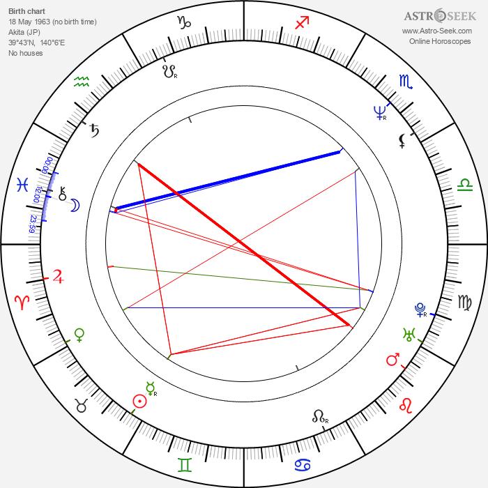 Hiroshi Ishikawa - Astrology Natal Birth Chart