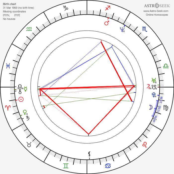 Hiroshi Kyono - Astrology Natal Birth Chart